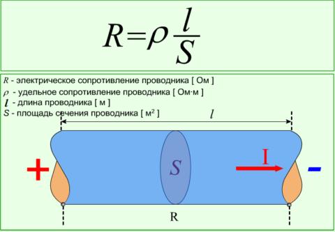 Формула расчета сопротивления проводника