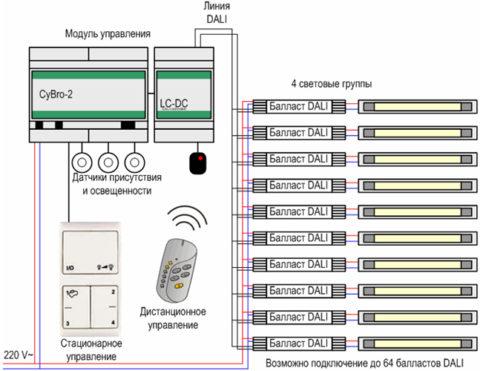 Интерфейс системы DALI