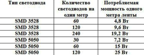 Количество светодиодов на один метр ленты и потребляемая мощность