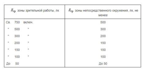 На фото таблица 1 ГОСТ Р 55710 – 2013