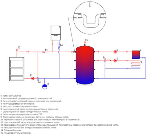 Схема отопления с буферной емкостью позволяет уменьшить счета за электричество за счет использования ночного тарифа