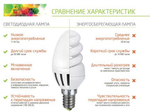 Сравнение люминесцентной и светодиодной ламп