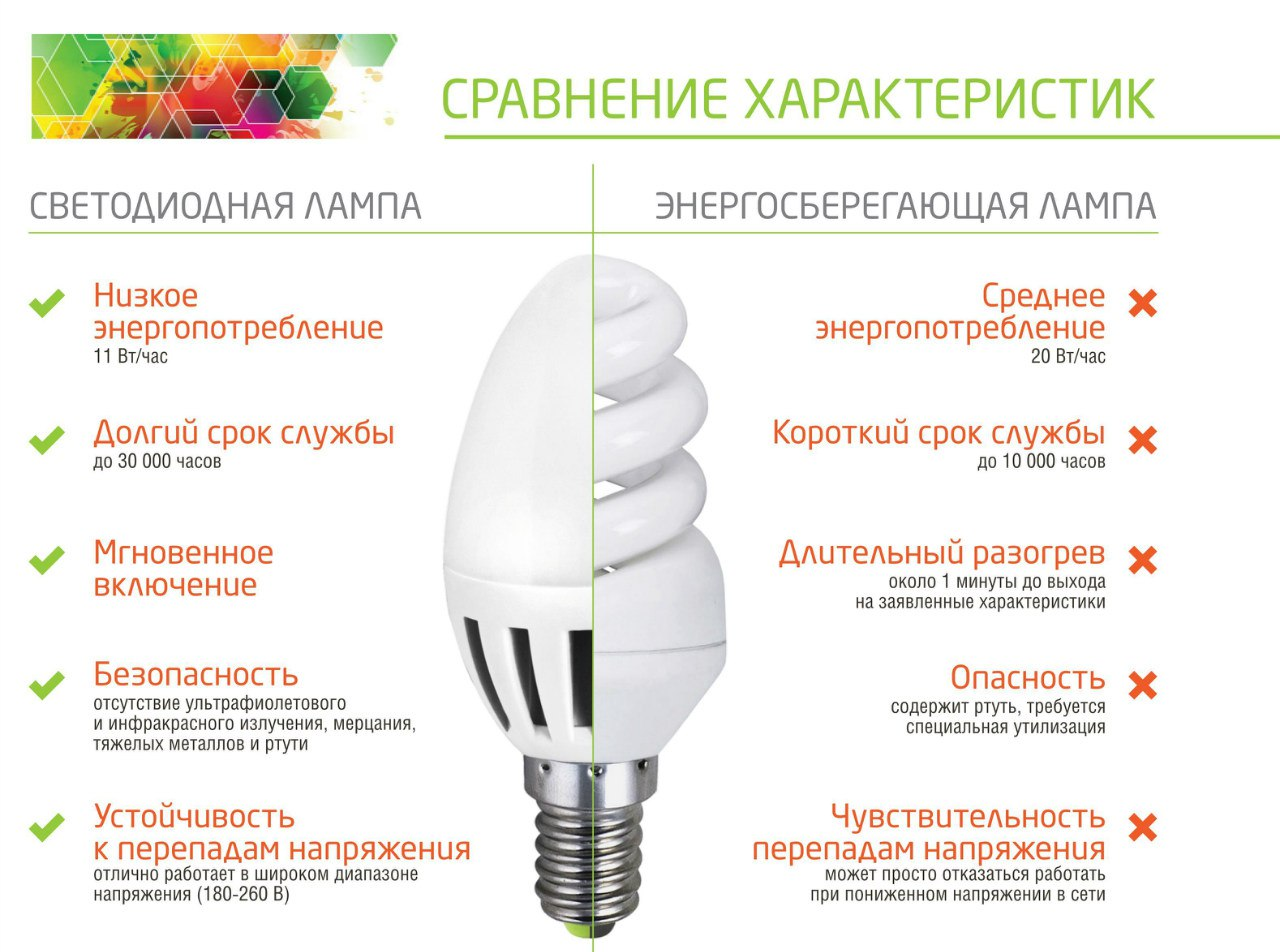 Купить светодиодную лампочку для люстры
