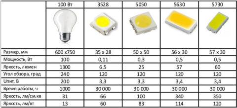 Сравнительные характеристики светодиодов разных поколений