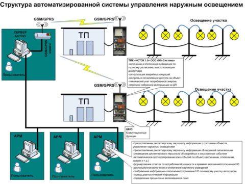 Структурная схема одного из вариантов автоматизации управления уличным освещением