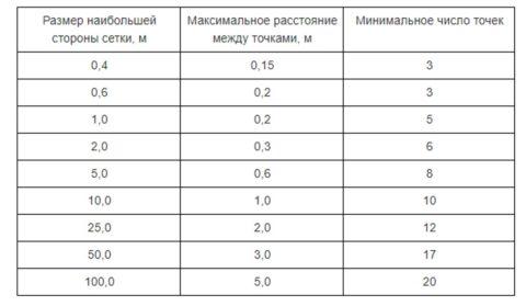 Таблица выбора количества точек расчета рабочего освещения