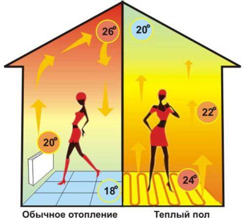 Температура в помещении при разных схемах обогрева