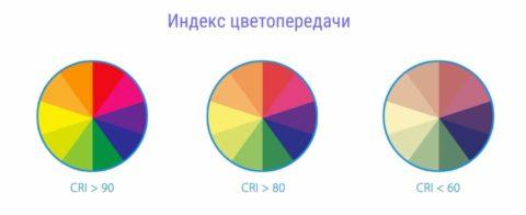 Восприятие цветов при разном качестве цветопередачи