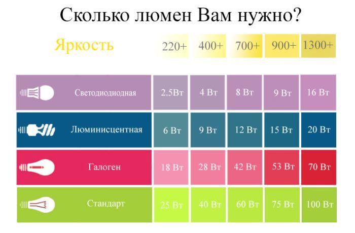 Потребляемая разными источниками света мощность при одинаковом световом потоке