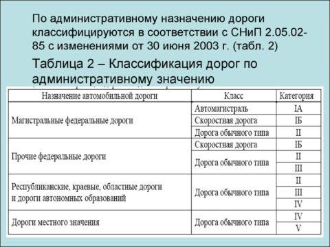 Категории автомобильных дорог по СНиП 2.05.02-85