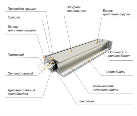 Конструкция светильника на светодиодах