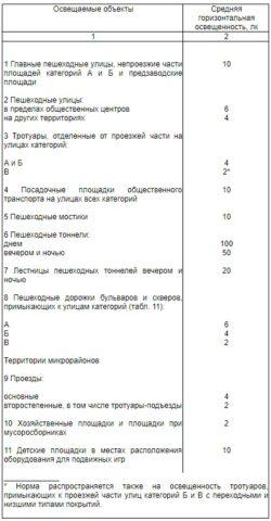 На фото нормы освещения различных объектов