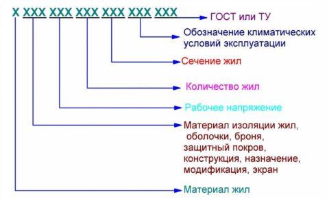 Принцип маркировки проводов