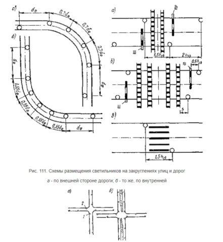 Схема освещения закруглений дороги, переездов, перекрестков и пешеходных переходов