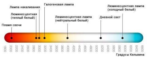Шкала светового излучения различных источников света
