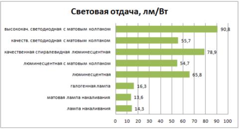 Сравнение различных видов светильников по параметру световой отдачи