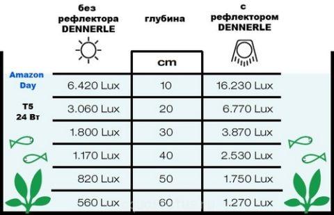 Таблица распределения света в аквариуме