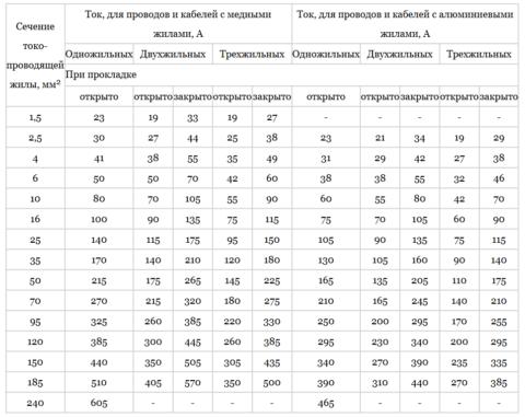 Таблицы выбора сечения проводов