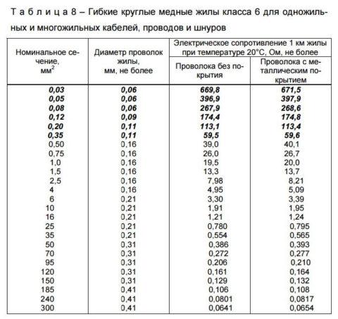 Технические характеристики проводов 6 класса гибкости