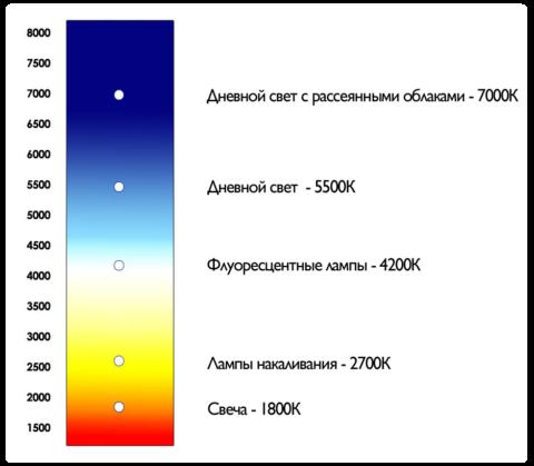 Температура источника света