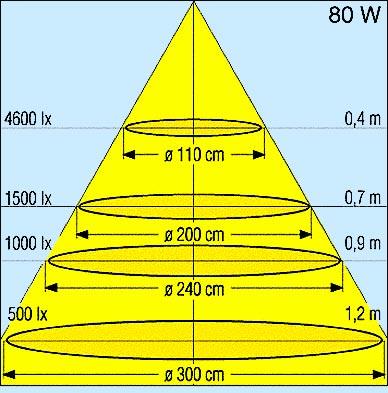 Зависимость освещенности поверхности от точки расположения светильника