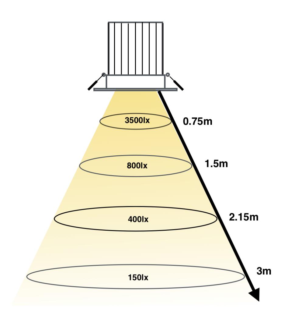 По мере удаления от источника света освещенность поверхности падает