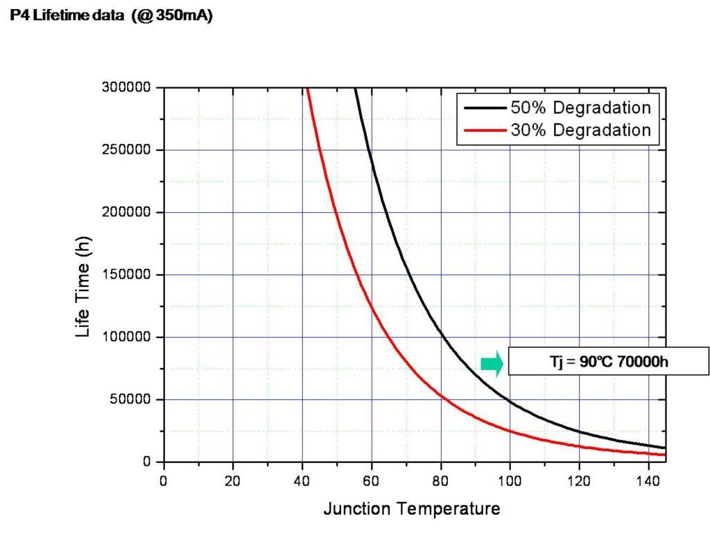 Срок службы светодиода сильно зависит от эксплуатационных температур
