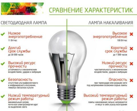 Экологическая безопасность светодиодных ламп