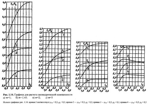 Графики расчета цилиндрической освещенности