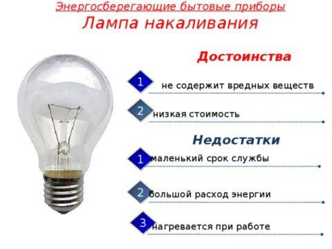 Лампы освещения бытовые: основные свойства