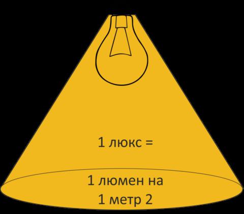 Освещенность в 1 люкс соответствует светимости в 1 люмен на 1 м2 площади освещенной поверхности