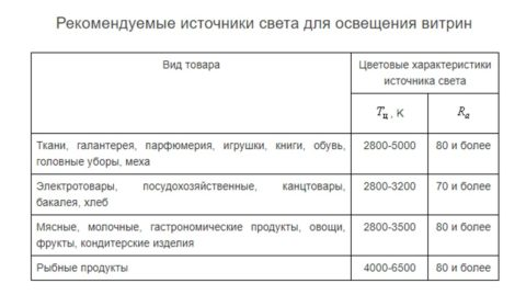 Рекомендуемые нормы по цветопередаче и температуре света