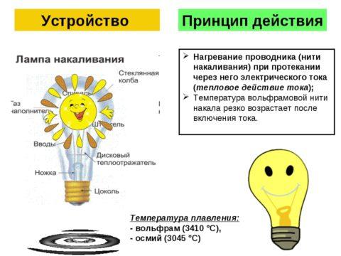 Схематическое строение лампы накаливания