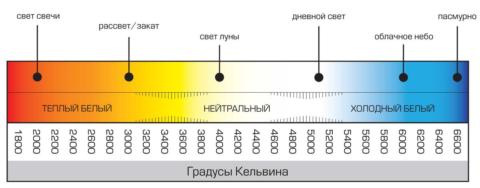 Шкала цветовой температуры по Кельвину