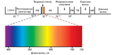 Видимый спектр для человека