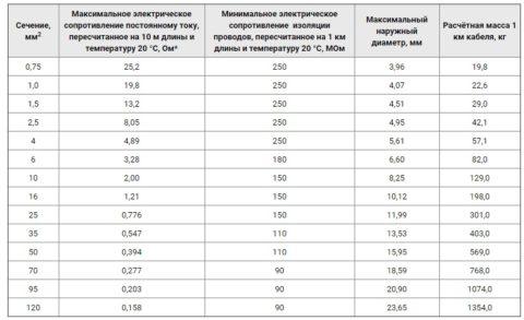 На фото электрические характеристики ПВКВ