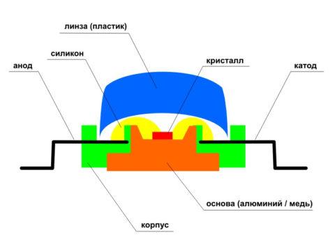 Принципиальная схема устройства светодиода