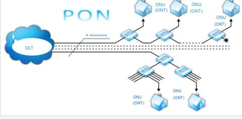 Схема PON сети