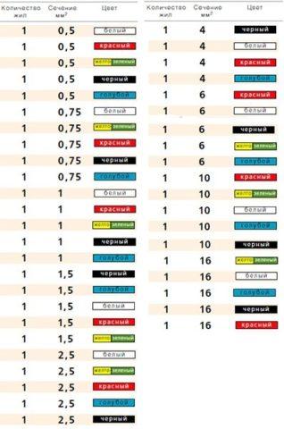 Цветовой ряд проводов ПВ3