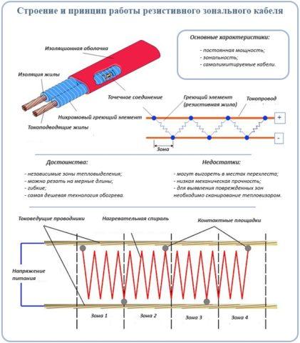 Устройство зонального греющего кабеля
