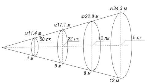 Зависимость освещённости поверхности от точки установки светильника