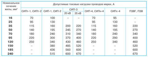 Допустимые токовые нагрузки проводов СИП