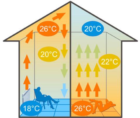 Горячий воздух больше не будет скапливаться под потолком, оставляя пол холодным