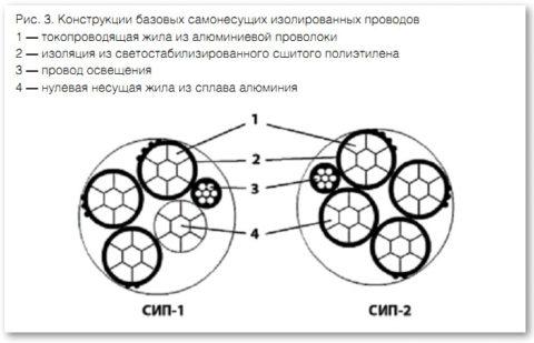 Конструкция проводов СИП