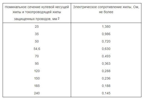 Нормируемые значения сопротивление жил провода СИП