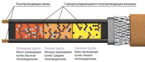 Поведение матрицы при изменениях температуры