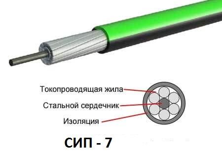 Провод СИП – 7