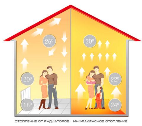 Разница в распространении тепла в помещении