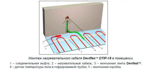 Схема устройства теплого электрического пола