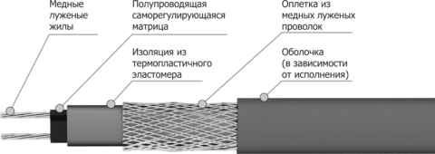 Структура саморегулирующегося нагревателя
